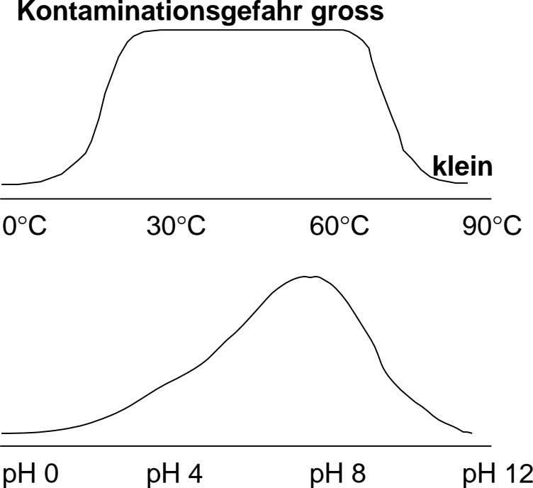 Kontaminationsgefahr gross klein 0°C 30°C 60°C 90°C pH 0 pH 4 pH 8 pH 12