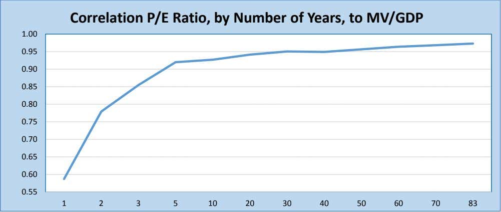 Correlation P/E Ratio, by Number of Years, to MV/GDP 1.00 0.95 0.90 0.85 0.80 0.75