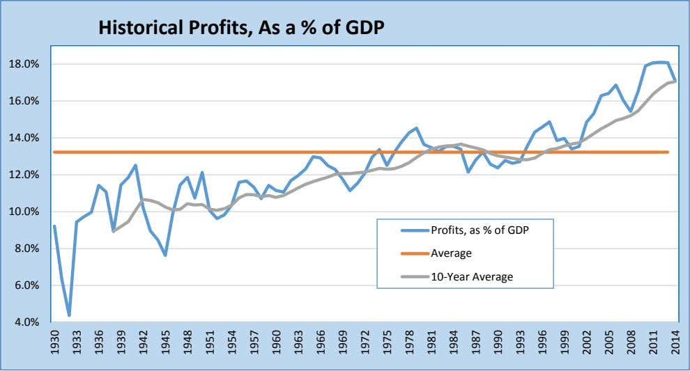Historical Profits, As a % of GDP 18.0% 16.0% 14.0% 12.0% 10.0% Profits, as %
