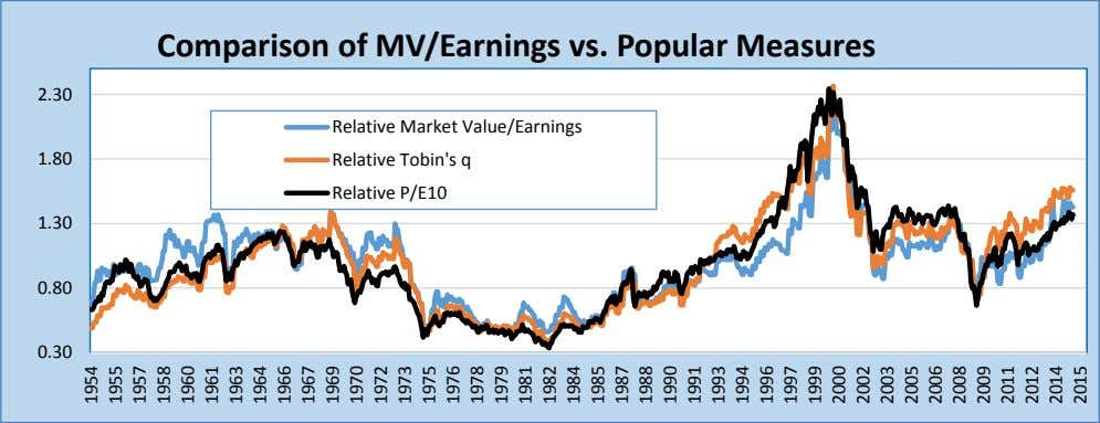 Comparison of MV/Earnings vs. Popular Measures 2.30 Relative Market Value/Earnings 1.80 Relative Tobin's q