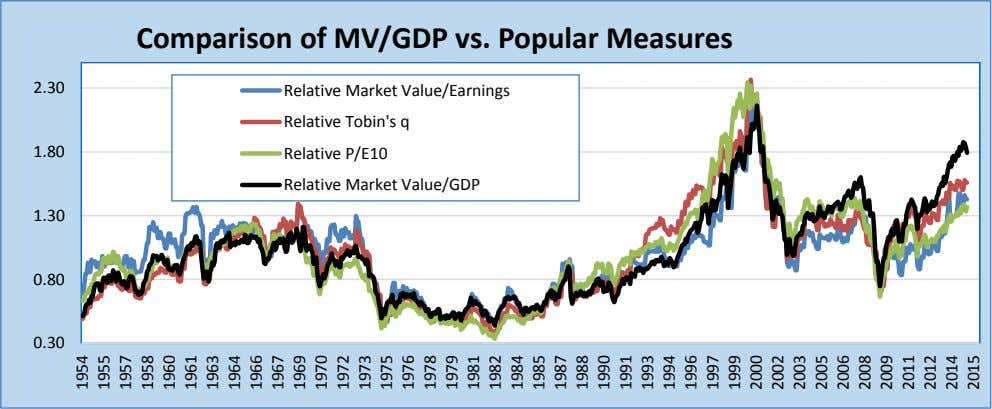 Comparison of MV/GDP vs. Popular Measures 2.30 Relative Market Value/Earnings Relative Tobin's q 1.80 Relative