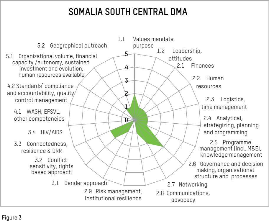 SOMALIA SOUTH CENTRAL DMA 1.1 Values mandate 5.2 Geographical outreach purpose 1.2 Leadership, 5 5.1
