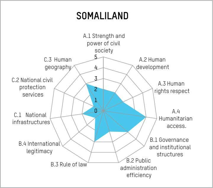 SOMALILAND A.1 Strength and power of civil society 5 C.3 Human A.2 Human geography 4
