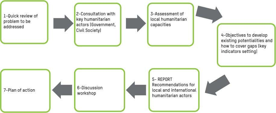 2-Consultation with 3-Assessment of 1-Quick review of problem to be addressed key humanitarian local humanitarian