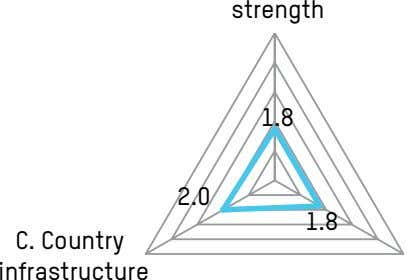 strength 1.8 2.0 1.8 C. Country infrastructure