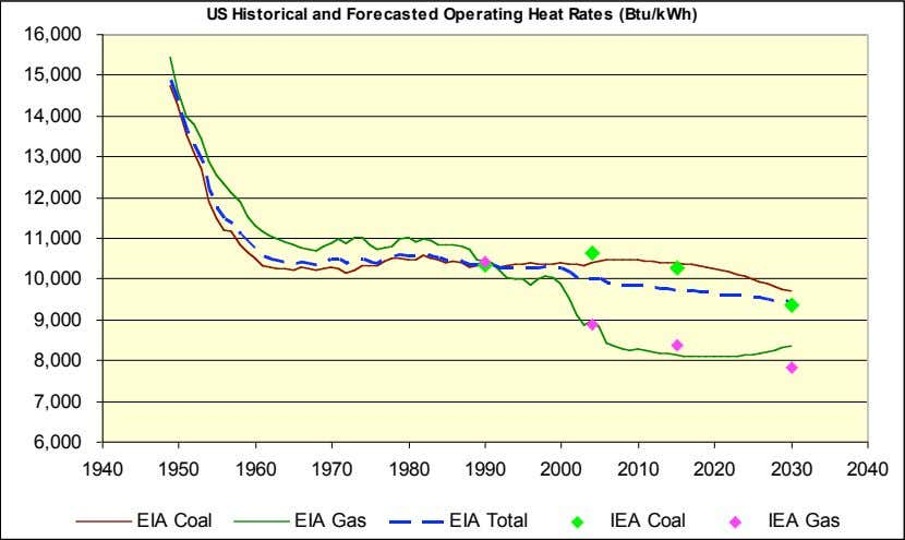 US Historical and Forecasted Operating Heat Rates (Btu/kWh) 16,000 15,000 14,000 13,000 12,000 11,000 10,000
