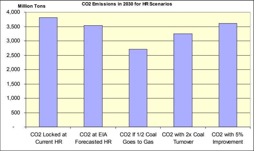 CO2 Emissions in 2030 for HR Scenarios Million Tons 4,000 3,500 3,000 2,500 2,000 1,500