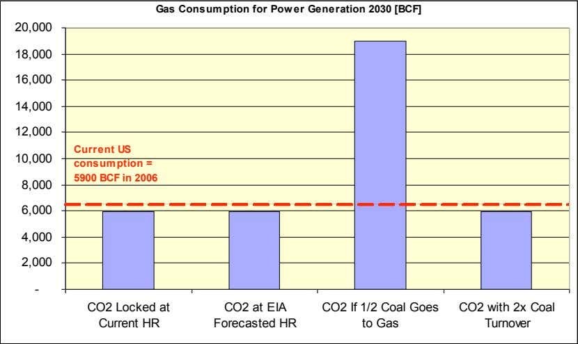 Gas Consumption for Power Generation 2030 [BCF] 20,000 18,000 16,000 14,000 12,000 Current US 10,000