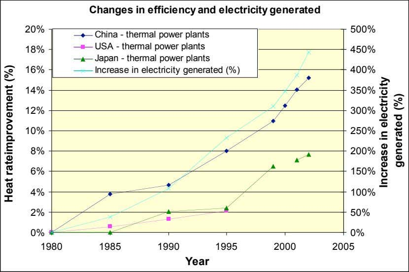 Changes in efficiency and electricity generated 20% 500% China - thermal power plants USA -