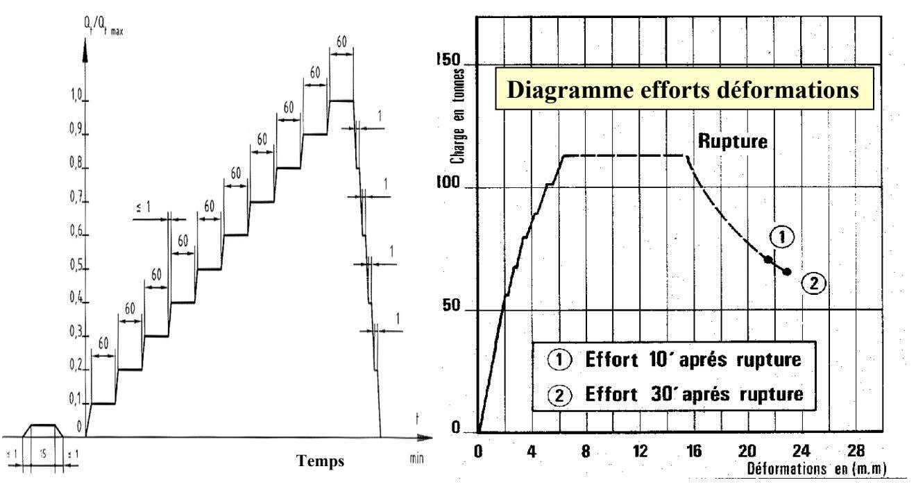 Diagramme efforts déformations Temps