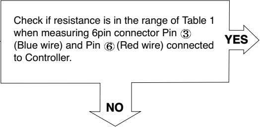 Check if resistance is in the range of Table 1 when measuring 6pin connector Pin