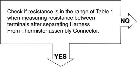 Check if resistance is in the range of Table 1 when measuring resistance between terminals