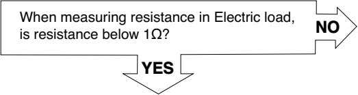 When measuring resistance in Electric load, is resistance below 1Ω? NO YES