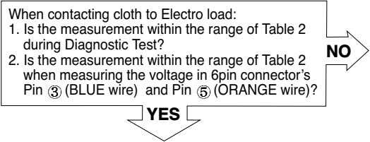 When contacting cloth to Electro load: 1. Is the measurement within the range of Table