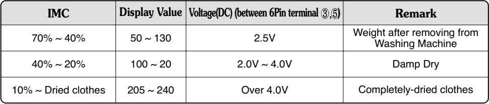 Damp Dry Completely-dried clothes Table 2. IMC Ratio and Display Value / Voltage (IMC : Initial
