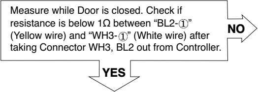 "Measure while Door is closed. Check if resistance is below 1Ω between ""BL2- "" NO"