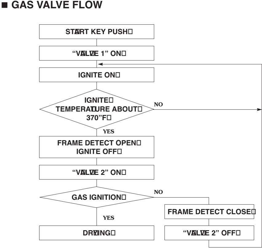 "GAS VALVE FLOW START KEY PUSH ""VAL VE 1"" ON IGNITE ON IGNITE NO TEMPERATURE"