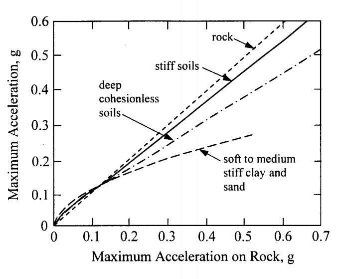 estimates of maximum surface acceleration a max a max Figure 4.2 – Amplification Factors as Function