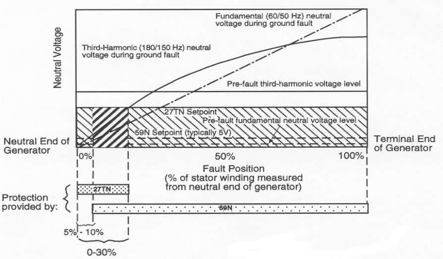 to provide 100% stator ground fault protection. See the graph below. Overlap of Third Harmonic (27TN)
