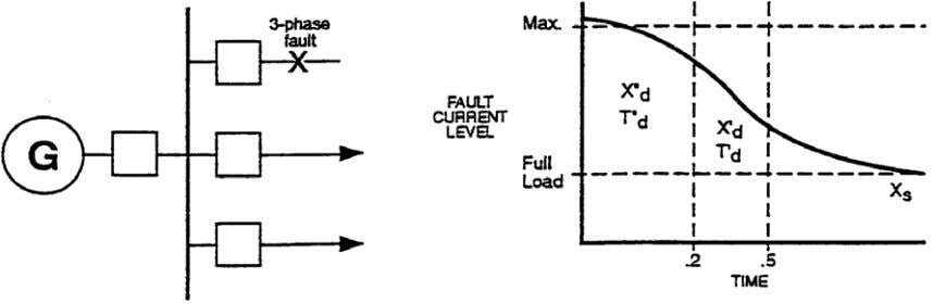 needed because of generator fault current decay Voltage Control Types: Voltage Control (VC): set 51V pickup
