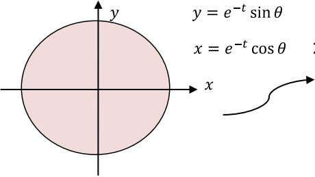 problem in the disk to the rectangular boundary prob- lem: Applying the product form: cause we
