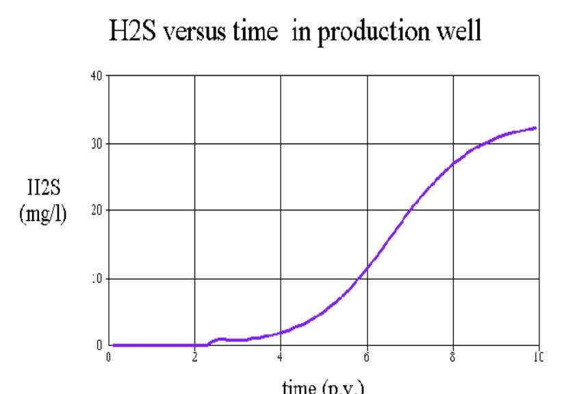 Strong restrictions on H 2 S concentration in export gas Ref. : Sunde et al. (19