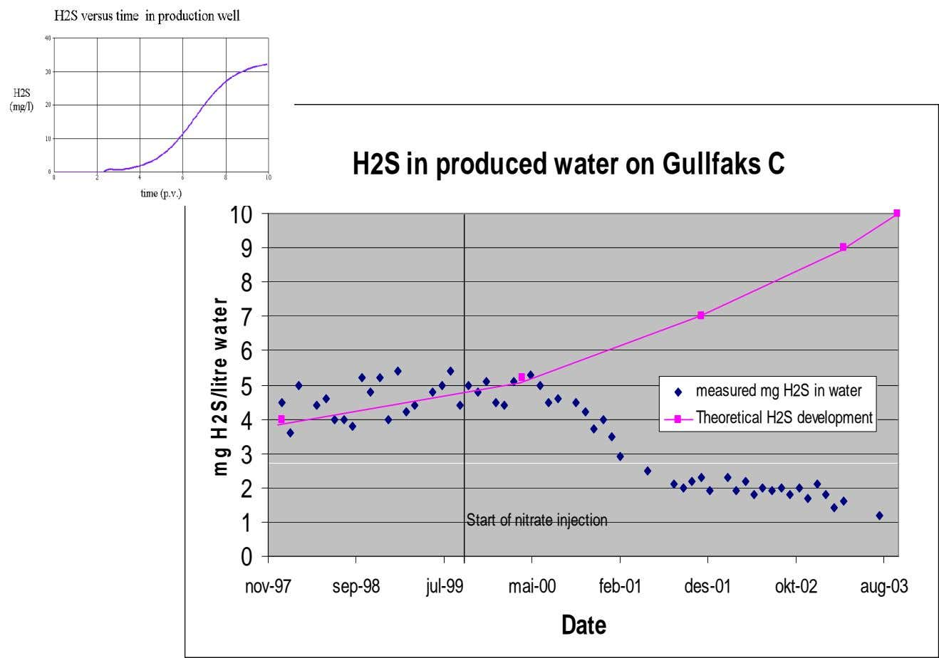 H2S in produced water on Gullfaks C 10 9 8 7 6 5 measured mg