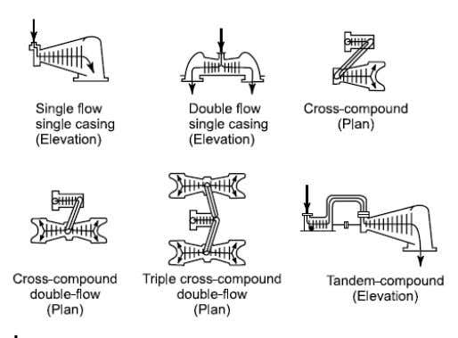 Energy Conversion-I STEAM TURBINES A Steam turbine is a prime mover in which rotary motion is