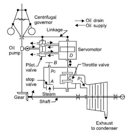 Energy Conversion-I Fig.7 Schematic of simple throttle governing For throttle governing of steam turbine the steam
