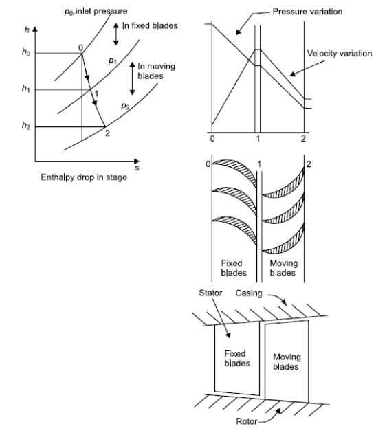 Energy Conversion-I reaction' is defined as the ratio of enthalpy drop in moving blades row (rotor