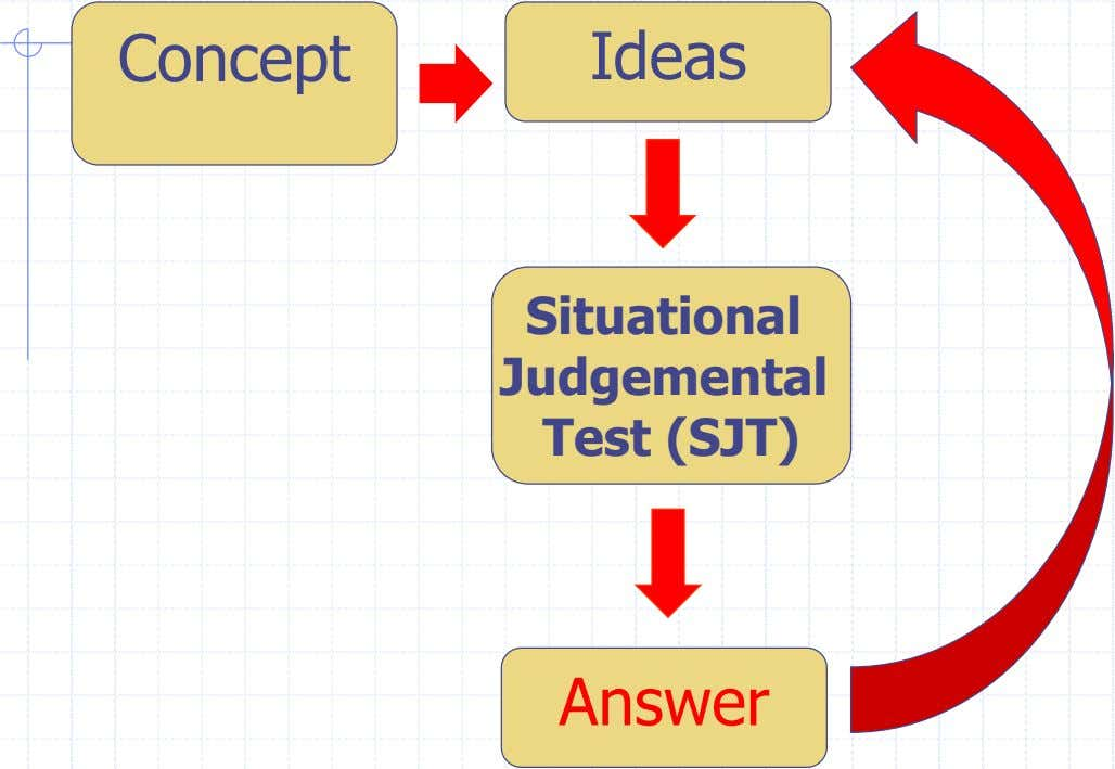 Concept Ideas Situational Judgemental Test (SJT) Answer
