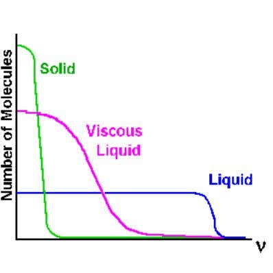 of the variation of Larmor frequency with sample viscosity. Figure 2.12: Spectral density functions of Larmor