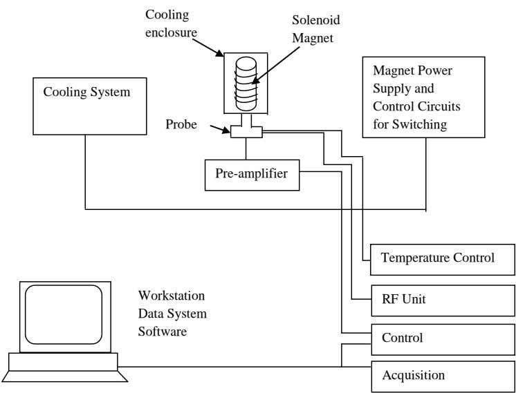 Cooling Solenoid enclosure Magnet Magnet Power Supply and Cooling System Control Circuits Probe for Switching