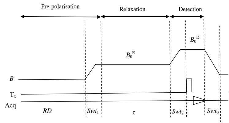 Pre-polarisation Relaxation Detection D B 0 E B 0 B T x Acq RD Swt