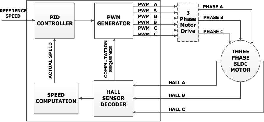 PWM A PHASE A REFERENCE PWM A 3 SPEED PWM B PID PHASE B PWM