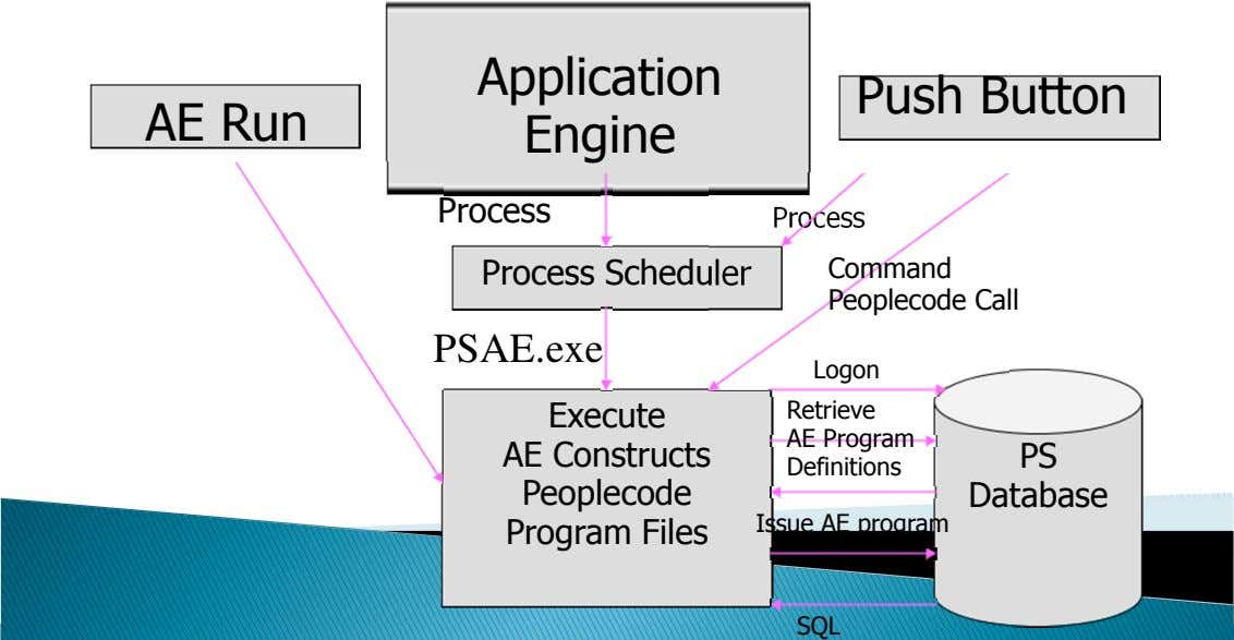 Application Push Button AE Run Engine Process Process Process Scheduler Command Peoplecode Call PSAE.exe Logon
