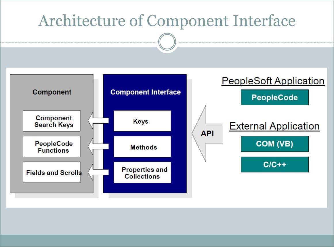 Architecture of Component Interface