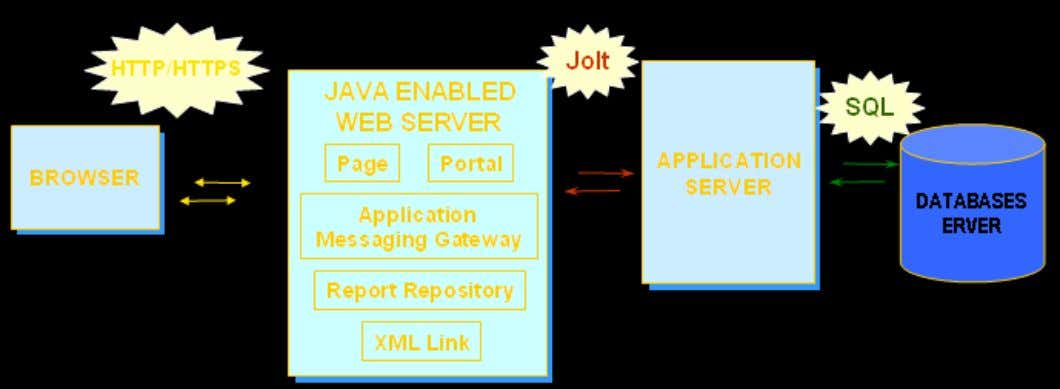 Web Server (Contd.) This figure depicts the PIA architecture. • Client request are made through the
