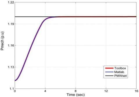 Power (for step increase of load from 0.6 to 0.7 Pu). Figure 10 Generated Power (for