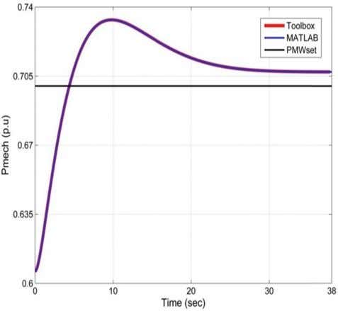on the Impact of Turbine Controls on Transient Stability 13 Figure 9 Generated Power (for step