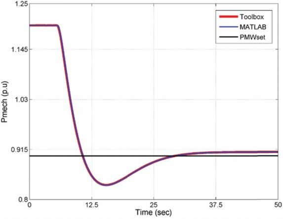 14 A. S. Menon et al. Figure 11 Generated Power (for step decrease of load from