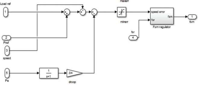 in Figure 5, where the proportional controller with gain Figure 4 Speed governor section of GGOV1