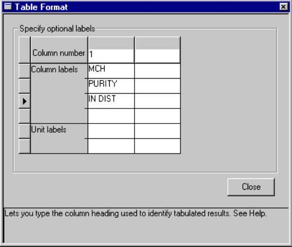 Performing a Sensitivity Analysis ➤ Click Close to close the Table Format dialog box. To tabulate