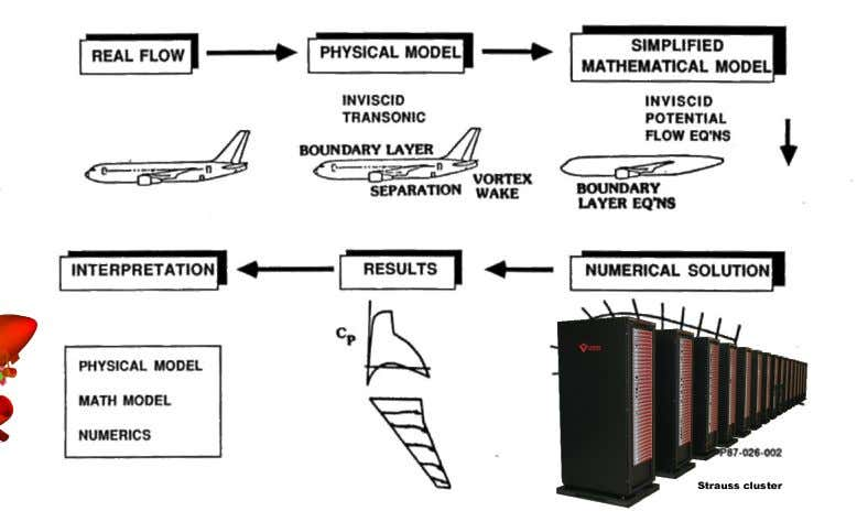 Tools for Aerodynamic Development of Aircraft Configurations Flight Test Wind Tunnel Computational Fluid Dynamics (CFD) Copyright