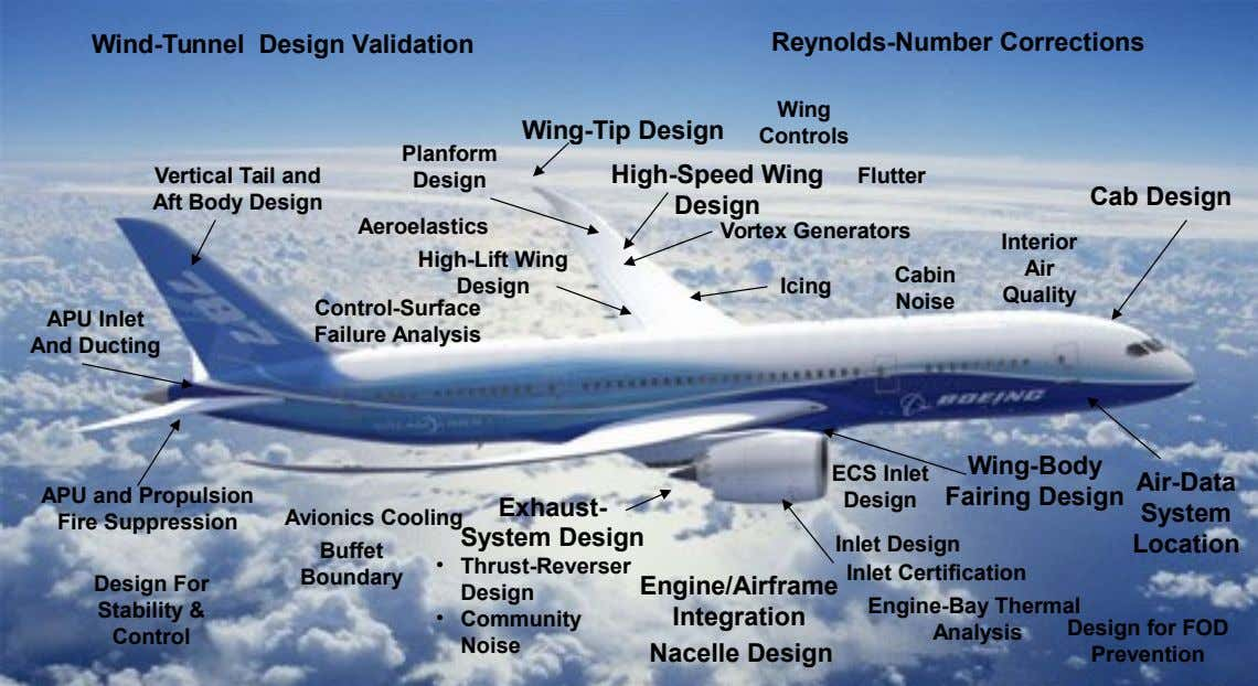 Wind-Tunnel Design Validation Reynolds-Number Corrections Wing Wing-Tip Design Controls Planform Vertical Tail and Aft Body Design