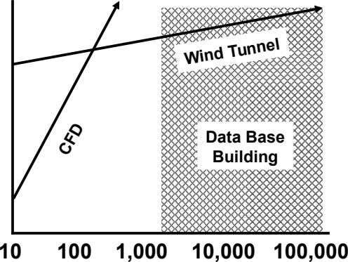 Wind Tunnel Data Base Building 10 100 1,000 10,000 100,000 CFD