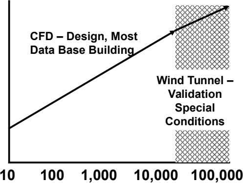 CFD – Design, Most Data Base Building Wind Tunnel – Validation Special Conditions 10 100 1,000