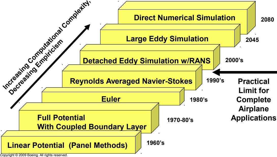 Direct Numerical Simulation 2080 Large Eddy Simulation 2045 Detached Eddy Simulation w/RANS 2000's Reynolds Averaged Navier-Stokes