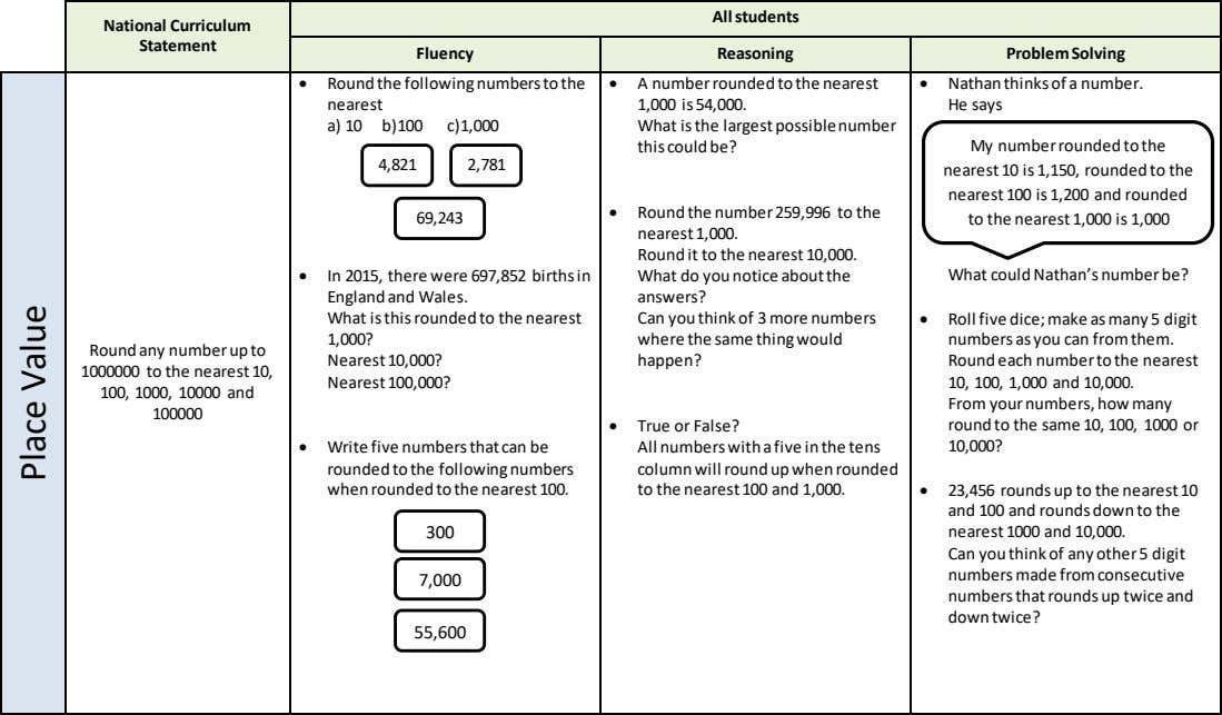 All students National Curriculum Statement Fluency Reasoning Problem Solving  Round the following numbers to