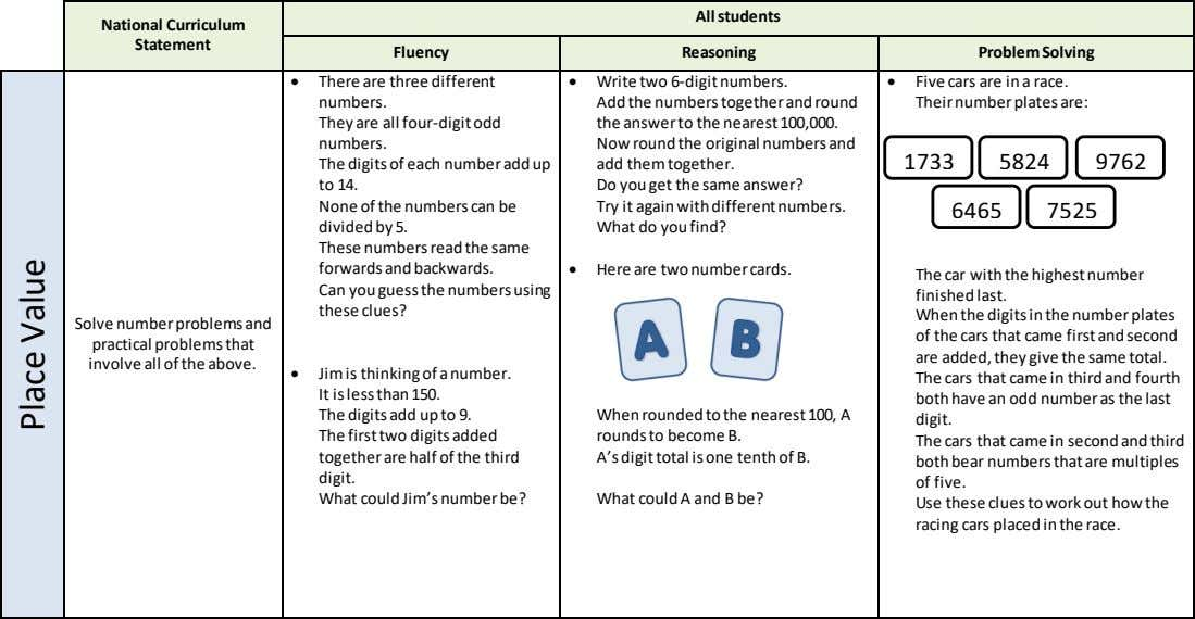 All students National Curriculum Statement Fluency Reasoning Problem Solving  There are three different numbers.